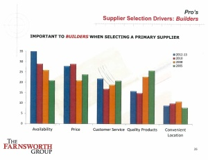 builders selection